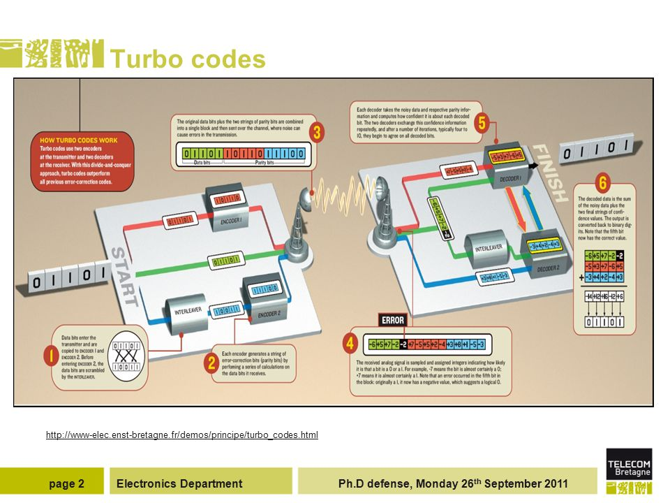 Electronics Department Ph.D defense, Monday 26 th September 2011page 2 Turbo codes http://www-elec.enst-bretagne.fr/demos/principe/turbo_codes.html