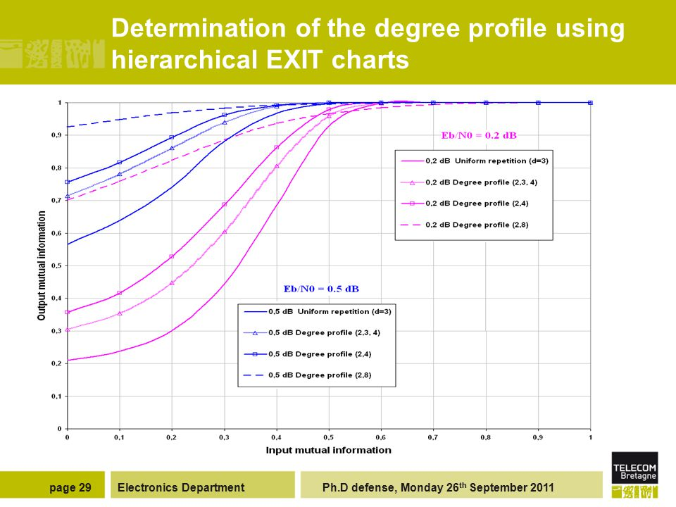 Electronics Department Ph.D defense, Monday 26 th September 2011page 29 Determination of the degree profile using hierarchical EXIT charts