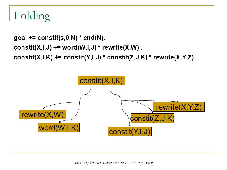 600.325/425 Declarative Methods – J. Eisner/J. Blatz Folding goal += constit(s,0,N) * end(N).