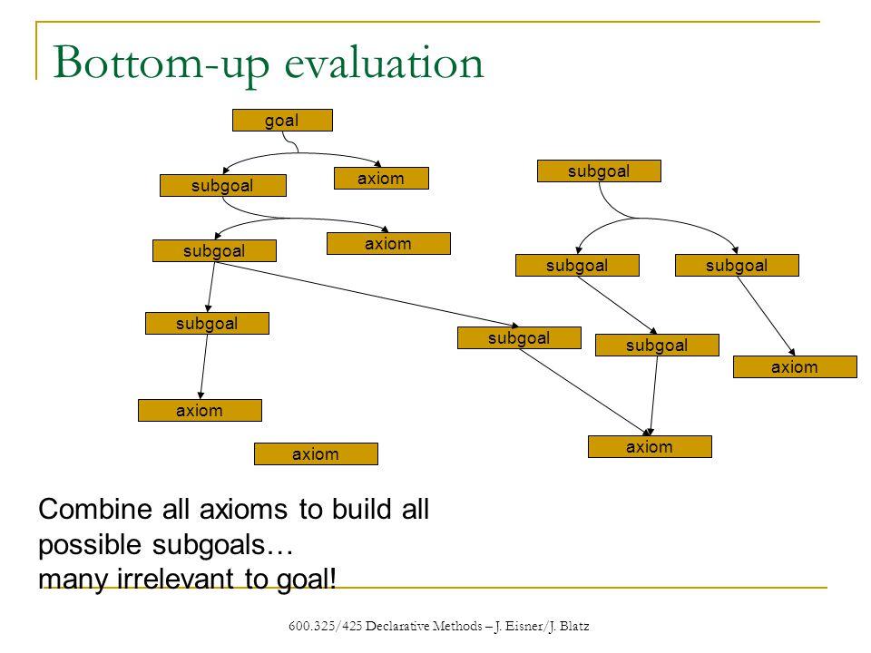 600.325/425 Declarative Methods – J. Eisner/J.