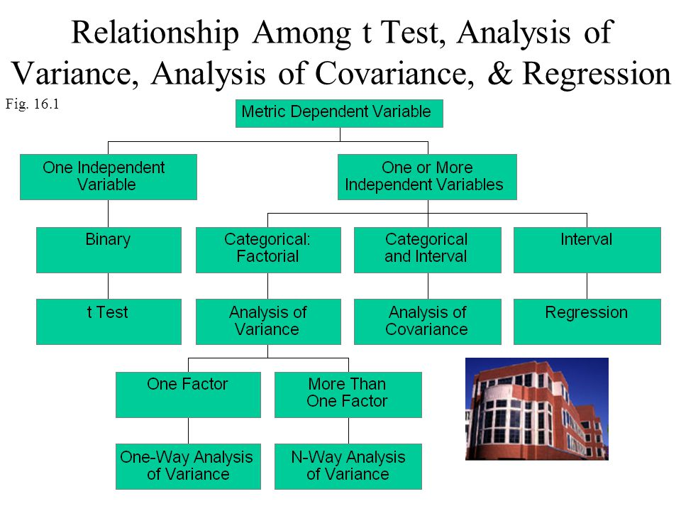 Relationship Among t Test, Analysis of Variance, Analysis of Covariance, & Regression Fig. 16.1