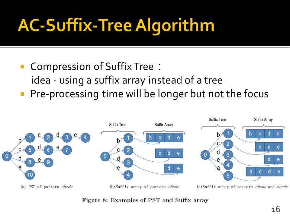  Compression of Suffix Tree : idea - using a suffix array instead of a tree  Pre-processing time will be longer but not the focus 16