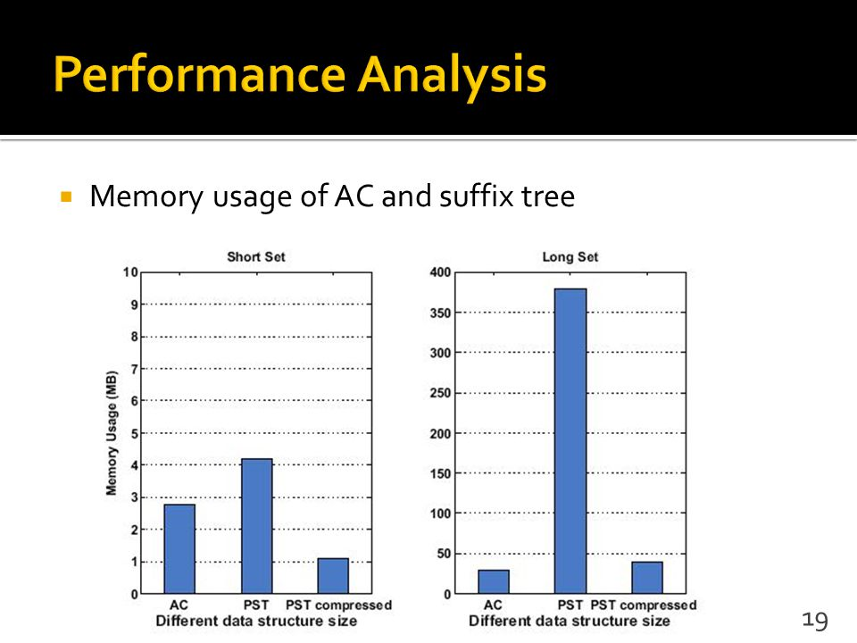  Memory usage of AC and suffix tree 19