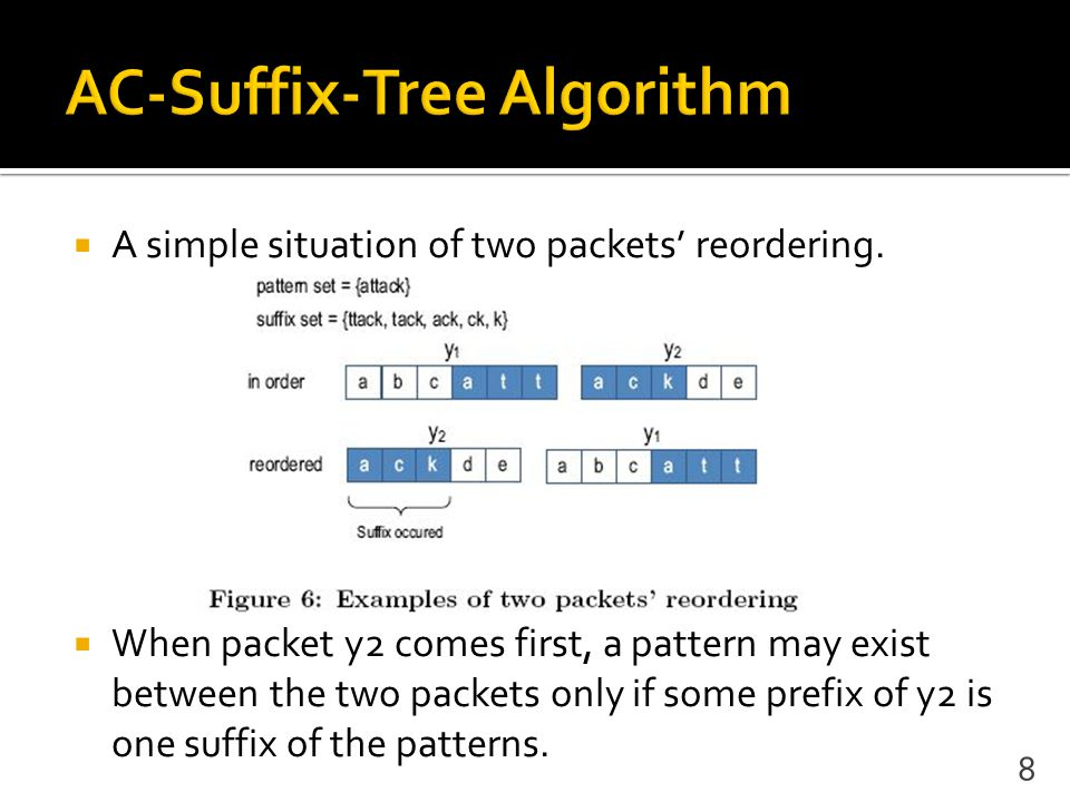  A simple situation of two packets' reordering.  When packet y2 comes first, a pattern may exist between the two packets only if some prefix of y2 i
