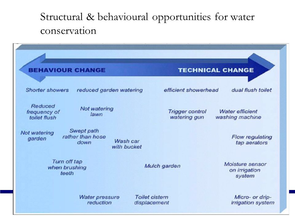 Structural & behavioural opportunities for water conservation