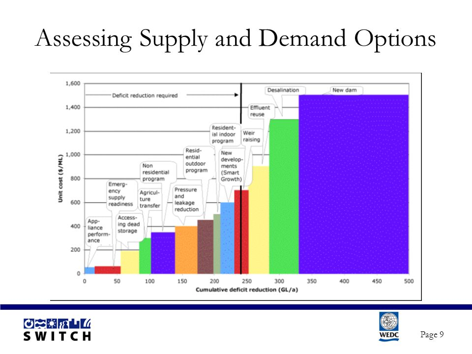 Page 9 Assessing Supply and Demand Options