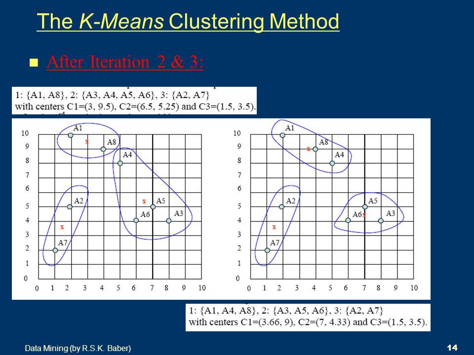 Data Mining (by R.S.K. Baber) 14 The K-Means Clustering Method After Iteration 2 & 3: