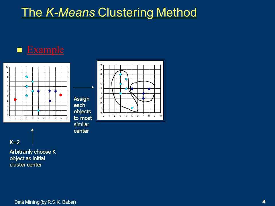Data Mining (by R.S.K. Baber) 4 The K-Means Clustering Method Example 0 1 2 3 4 5 6 7 8 9 10 0123456789 K=2 Arbitrarily choose K object as initial clu
