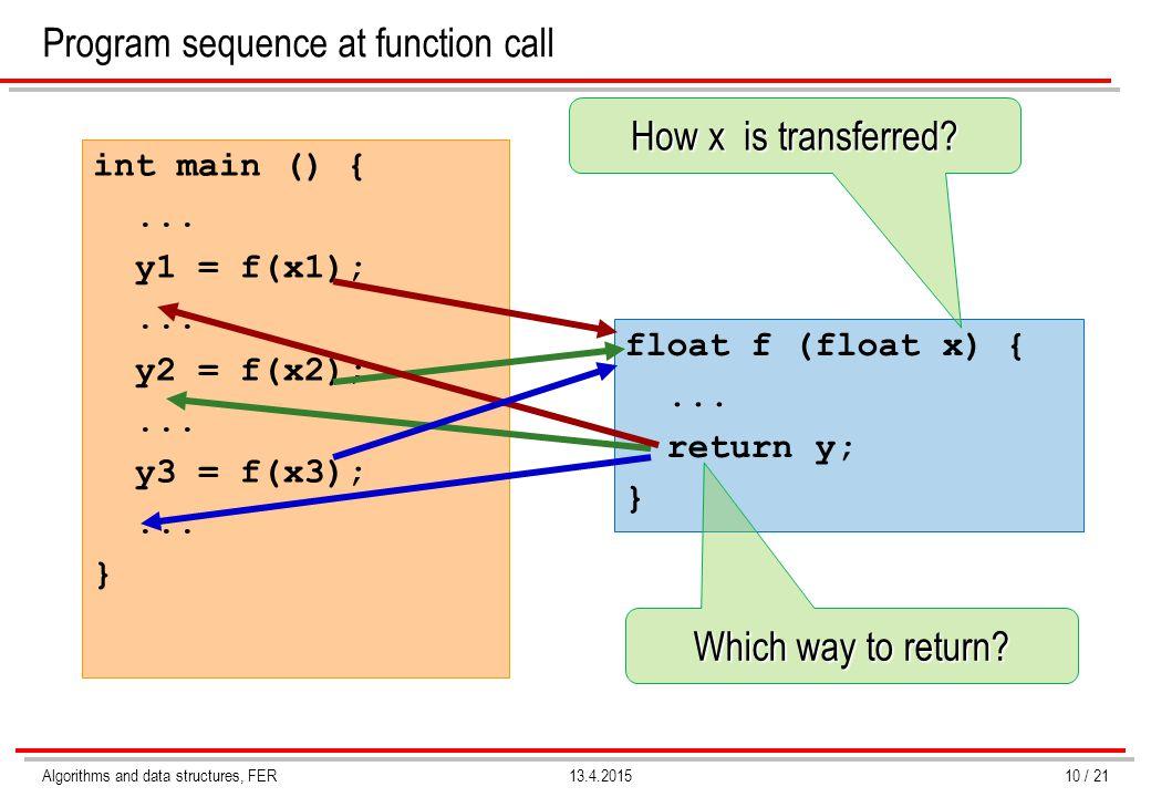 Algorithms and data structures, FER13.4.2015 Program sequence at function call int main () {... y1 = f(x1);... y2 = f(x2);... y3 = f(x3);... } float f