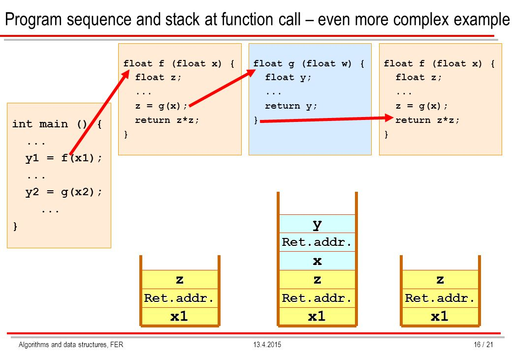 Algorithms and data structures, FER13.4.2015 Program sequence and stack at function call – even more complex example int main () {... y1 = f(x1);... y