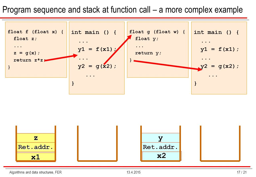 Algorithms and data structures, FER13.4.2015 Program sequence and stack at function call – a more complex example float f (float x) { float z;... z =