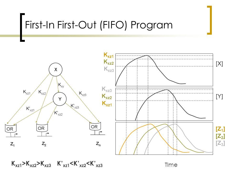 FIFO program in Flagella Biosynthesis