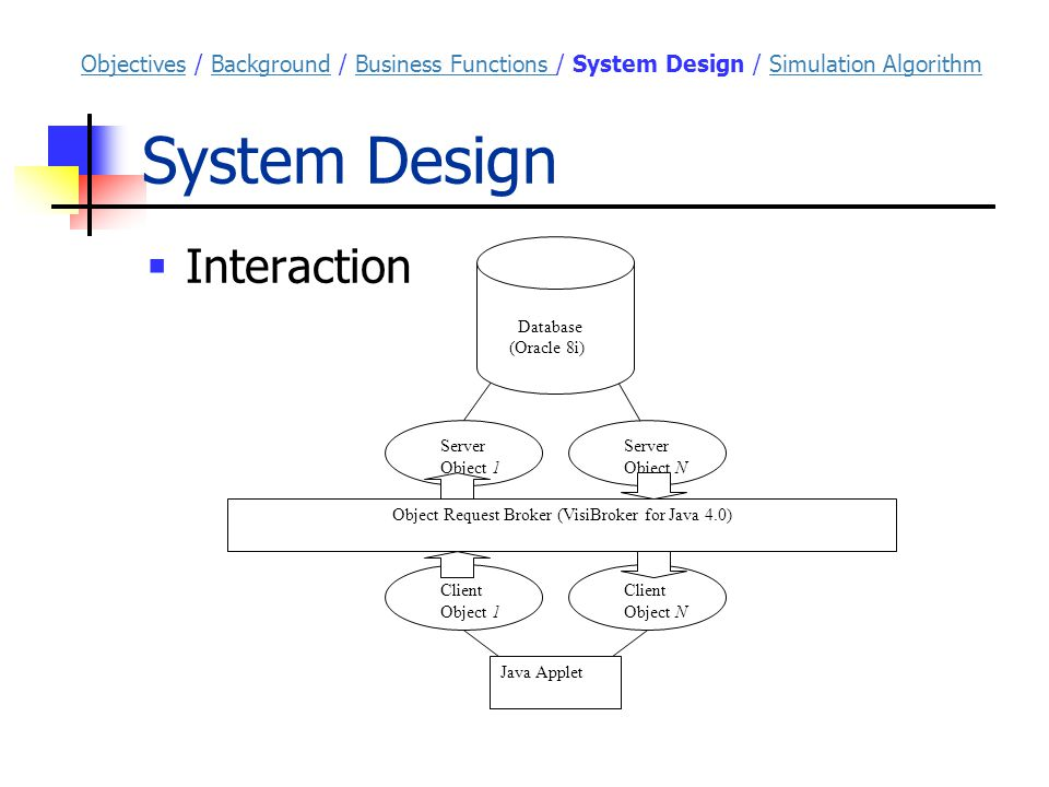 System Design ObjectivesObjectives / Background / Business Functions / System Design / Simulation AlgorithmBackgroundBusiness Functions Simulation Algorithm  Interaction Object Request Broker (VisiBroker for Java 4.0) Database (Oracle 8i) Server Object 1 Server Object N Client Object 1 Client Object N Java Applet