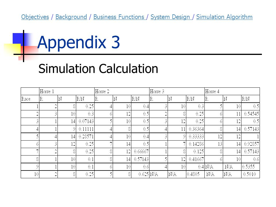 Appendix 3 Simulation Calculation ObjectivesObjectives / Background / Business Functions / System Design / Simulation AlgorithmBackgroundBusiness Functions System Design Simulation Algorithm