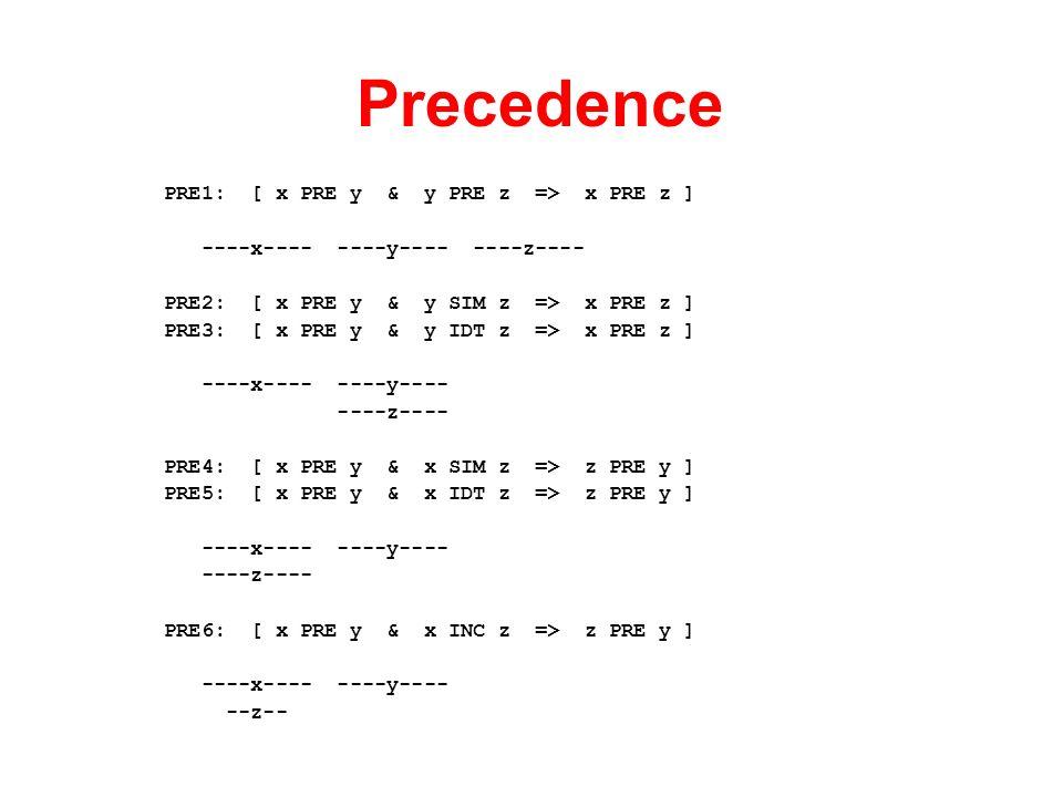 Precedence PRE1: [ x PRE y & y PRE z => x PRE z ] ----x---- ----y---- ----z---- PRE2: [ x PRE y & y SIM z => x PRE z ] PRE3: [ x PRE y & y IDT z => x