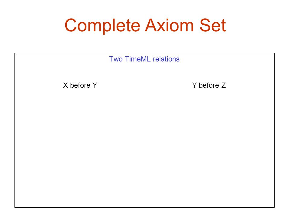 Complete Axiom Set X1 x2 Two TimeML relations X before Y Y before Z