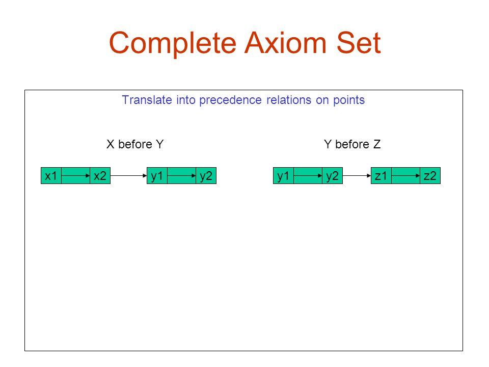 Complete Axiom Set X1 x2 Translate into precedence relations on points X before Y Y before Z x2x1z2z1y2y1y2y1
