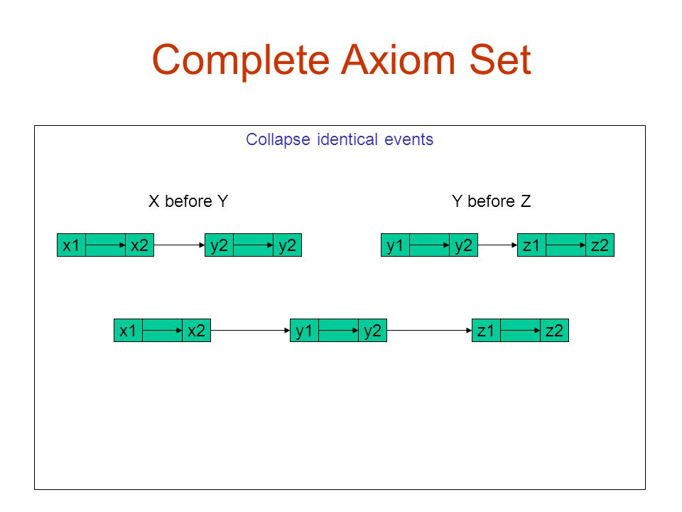 Complete Axiom Set X1 x2 Collapse identical events X before Y Y before Z x2x1z2z1y2y1y2 z2z1x2x1y2y1