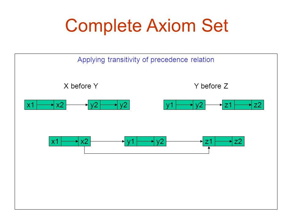 Complete Axiom Set X1 x2 Applying transitivity of precedence relation X before Y Y before Z x2x1z2z1y2y1y2 z2z1x2x1y2y1