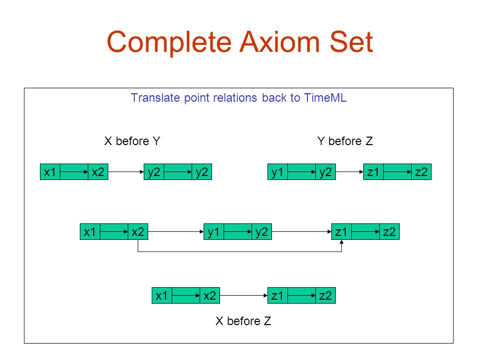 Complete Axiom Set X1 x2 Translate point relations back to TimeML X before Y Y before Z x2x1z2z1y2y1y2 z2z1 z2z1x2x1 x2x1 y2y1 X before Z