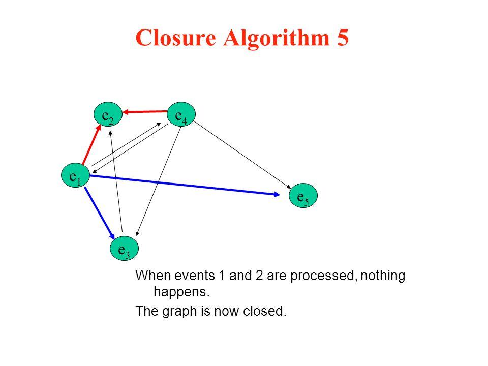 Closure Algorithm 5 When events 1 and 2 are processed, nothing happens. The graph is now closed. e2e2 e1e1 e3e3 e5e5 e4e4