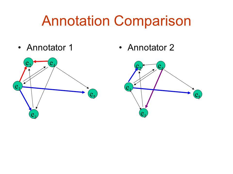 e2e2 e1e1 e3e3 e5e5 e4e4 e2e2 e1e1 e3e3 e5e5 e4e4 Annotation Comparison Annotator 1Annotator 2