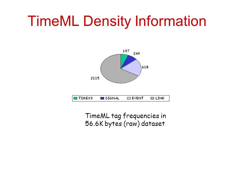 TimeML Density Information TimeML tag frequencies in 56.6K bytes (raw) dataset