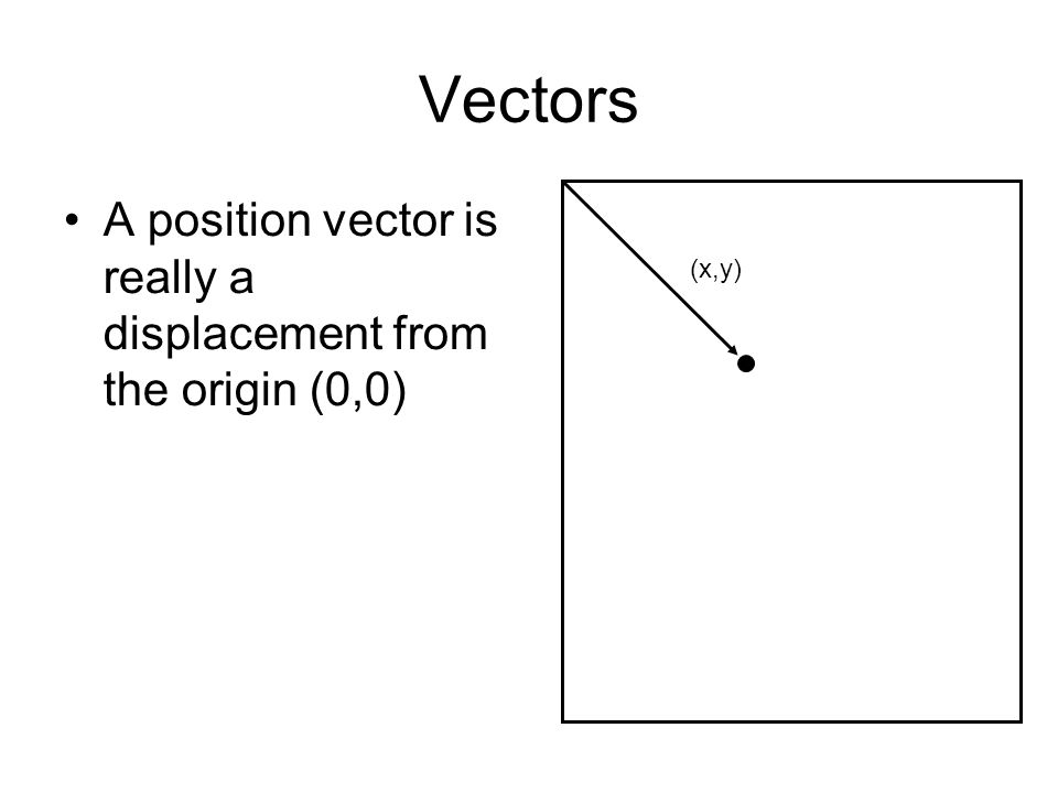 Vectors Position Vectors –drawing shapes –positions of object Displacement Vectors –Velocities, movements