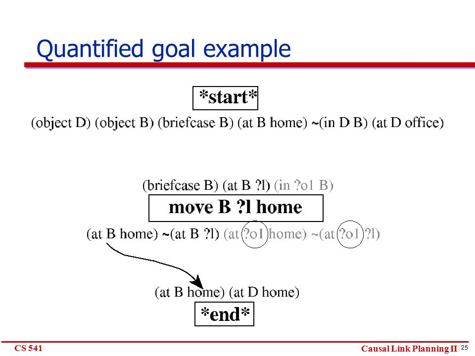 25 CS 541 Causal Link Planning II Quantified goal example