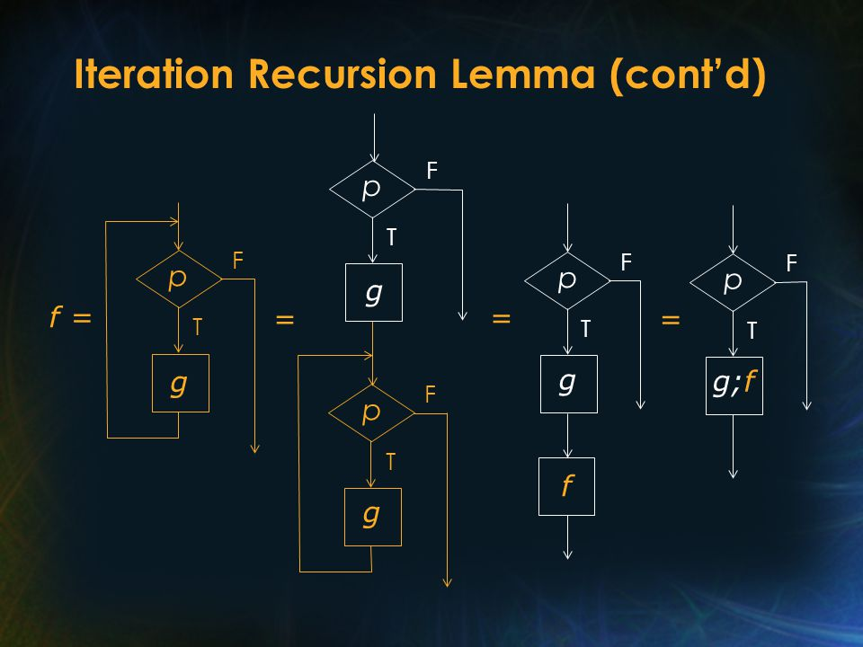 Iteration Recursion Lemma (cont'd) Rather than verify directly that f is the program function of K = while p do g which can be very difficult, it is sufficient to prove that 1.