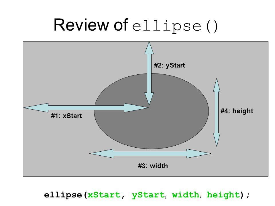 Review of ellipse() #3: width #4: height ellipse(xStart, yStart, width, height); #2: yStart #1: xStart
