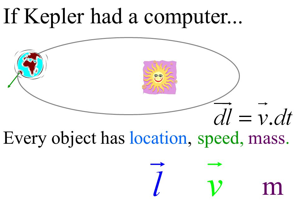 If Kepler had a computer... Every object has location, speed, mass. m