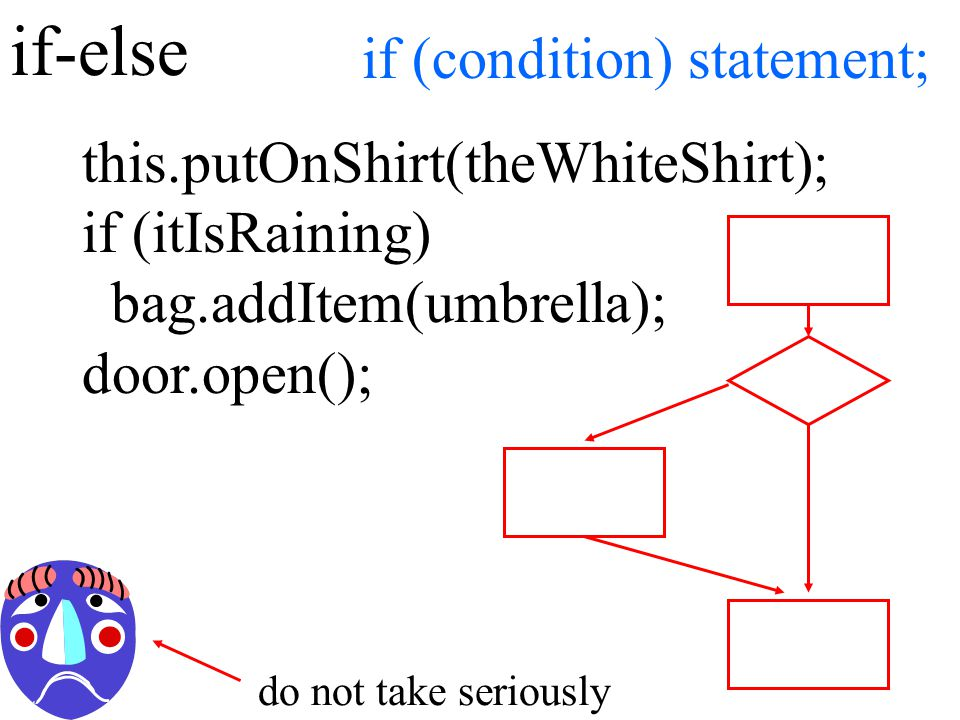 if-else this.putOnShirt(theWhiteShirt); if (itIsRaining) bag.addItem(umbrella); door.open(); if (condition) statement; do not take seriously