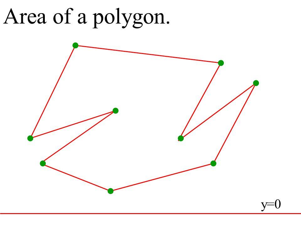 Area of a polygon. y=0