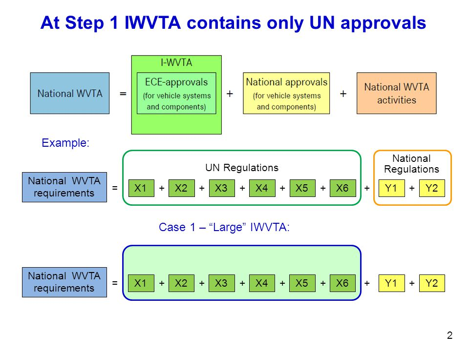 2 At Step 1 IWVTA contains only UN approvals National WVTA requirements = X1 + X2 + X3 + X4 + X5 + X6 + Y1 + Y2 UN Regulations National Regulations Example: National WVTA requirements = X1 + X2 + X3 + X4 + X5 + X6 + Y1 + Y2 Case 1 – Large IWVTA: