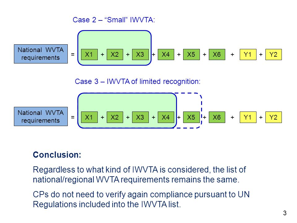 3 National WVTA requirements = X1 + X2 + X3 + X4 + X5 + X6 + Y1 + Y2 Case 2 – Small IWVTA: National WVTA requirements = X1 + X2 + X3 + X4 + X5 + X6 + Y1 + Y2 Case 3 – IWVTA of limited recognition: Conclusion: Regardless to what kind of IWVTA is considered, the list of national/regional WVTA requirements remains the same.