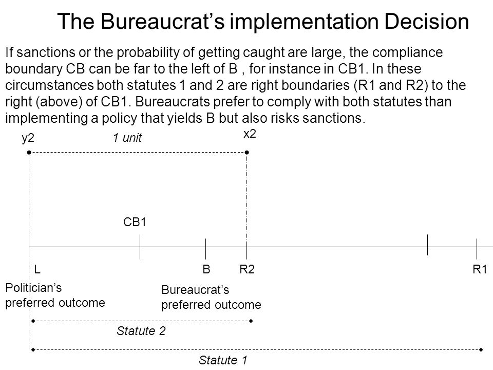 The Bureaucrat's implementation Decision LR2R1B Politician's preferred outcome Bureaucrat's preferred outcome 1 unit CB1 y2 x2 Statute 2 Statute 1 If sanctions or the probability of getting caught are large, the compliance boundary CB can be far to the left of B, for instance in CB1.