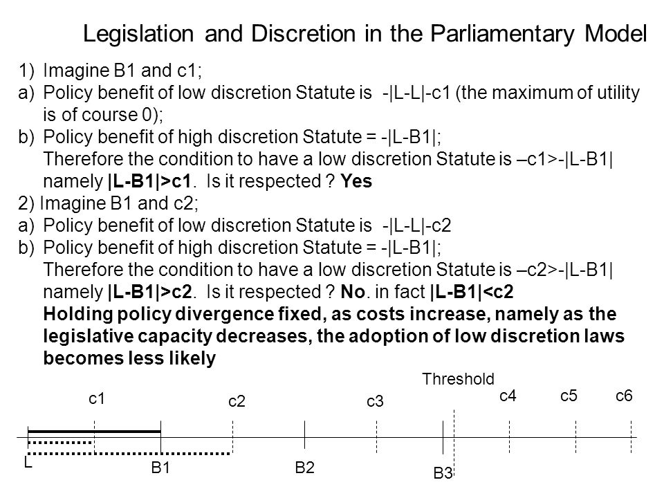 Legislation and Discretion in the Parliamentary Model L B1B2 B3 Threshold c1 c2c3 c4c5c6 1)Imagine B1 and c1; a)Policy benefit of low discretion Statute is -|L-L|-c1 (the maximum of utility is of course 0); b)Policy benefit of high discretion Statute = -|L-B1|; Therefore the condition to have a low discretion Statute is –c1>-|L-B1| namely |L-B1|>c1.