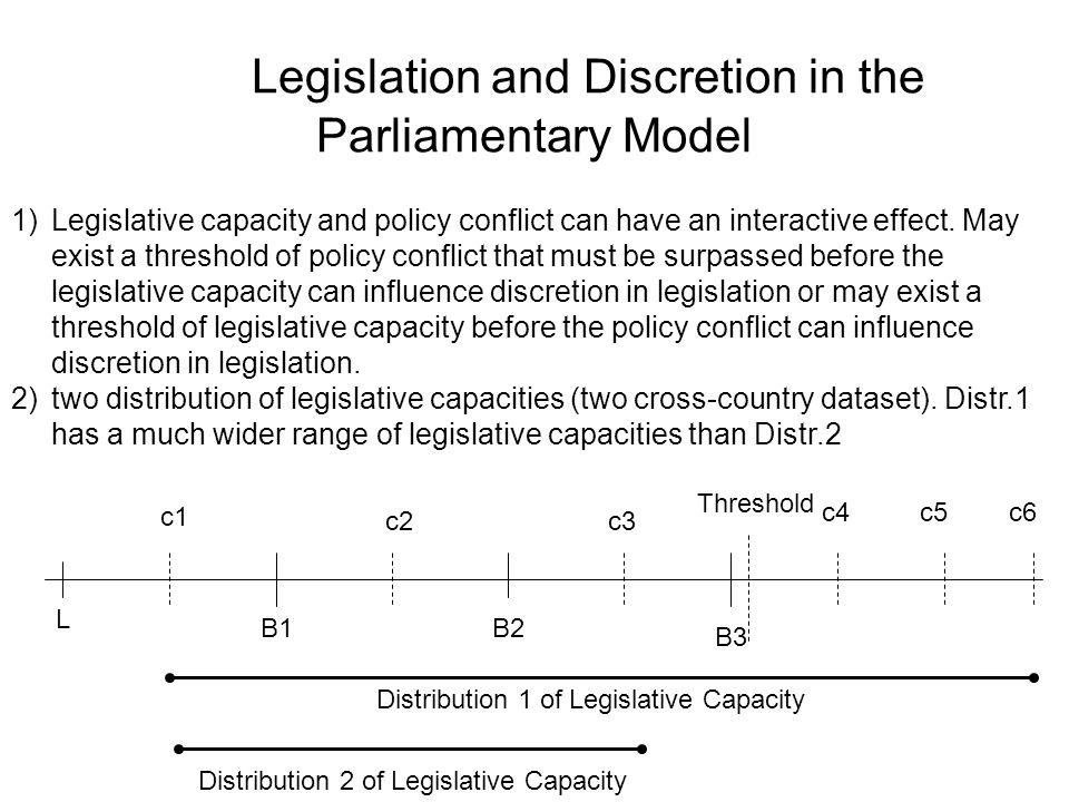 Legislation and Discretion in the Parliamentary Model L B1B2 B3 Threshold c1 c2c3 c4c5c6 1)Legislative capacity and policy conflict can have an interactive effect.
