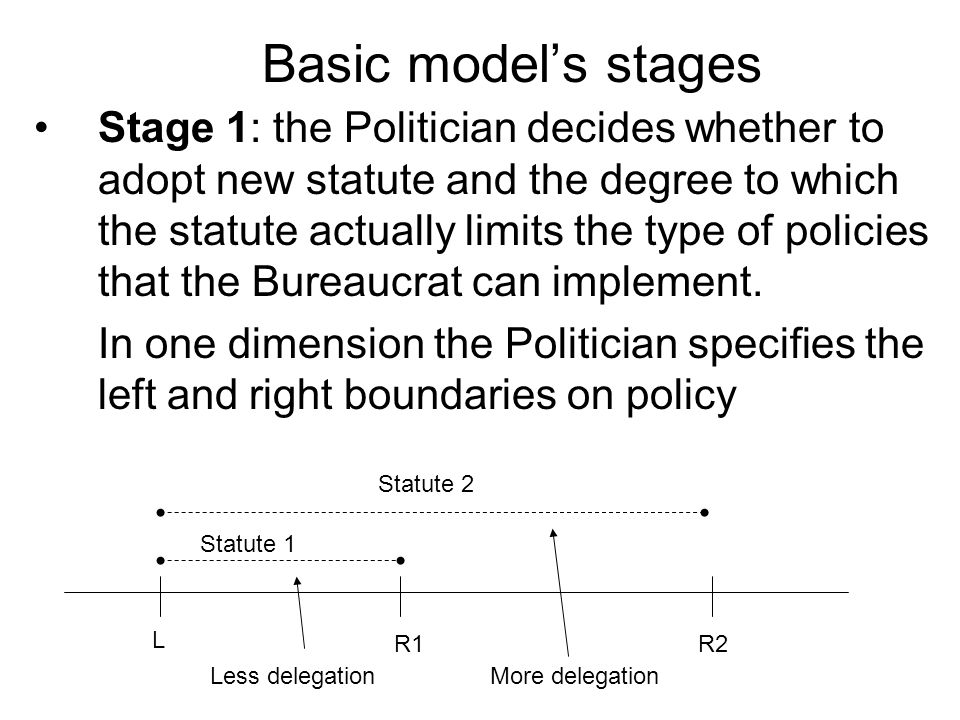 Stage 1: the Politician decides whether to adopt new statute and the degree to which the statute actually limits the type of policies that the Bureaucrat can implement.