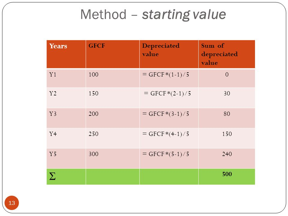 Method – starting value Years GFCFDepreciated value Sum of depreciated value Y1100= GFCF *(1-1)/50 Y2150 = GFCF *(2-1)/530 Y3200= GFCF *(3-1)/580 Y4250= GFCF *(4-1)/5150 Y5300= GFCF *(5-1)/5240 Σ 500 13