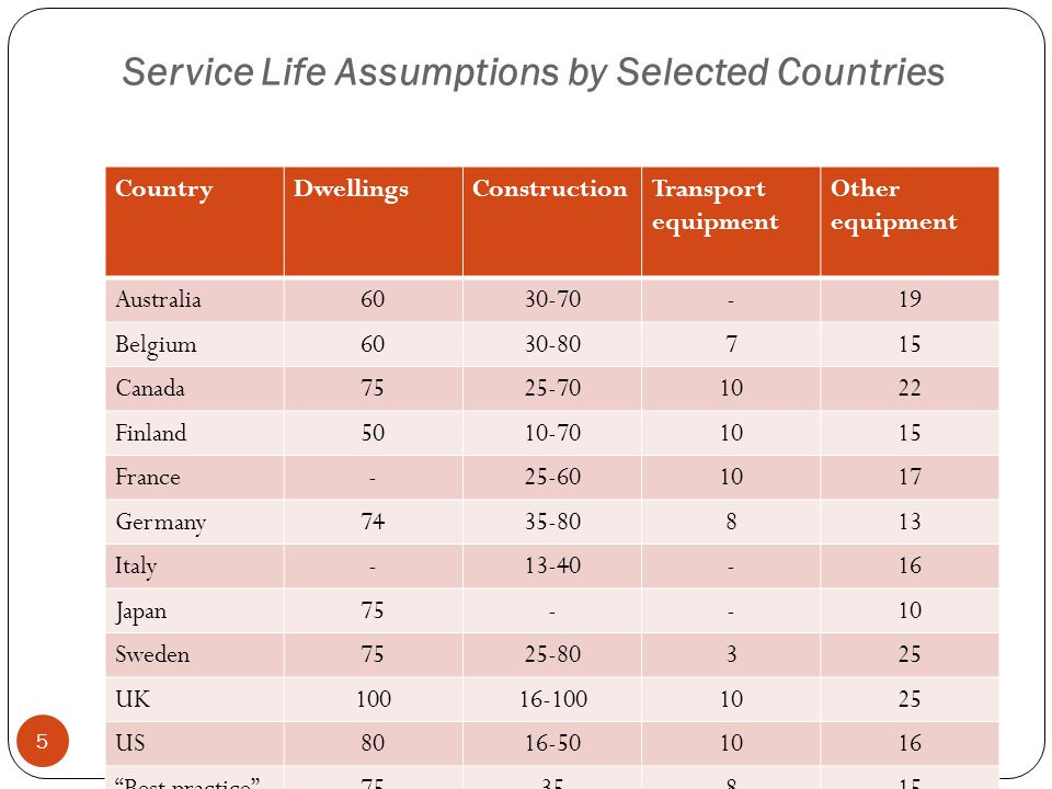 Service Life Assumptions by Selected Countries CountryDwellingsConstructionTransport equipment Other equipment Australia6030-70-19 Belgium6030-80715 Canada7525-701022 Finland5010-701015 France-25-601017 Germany7435-80813 Italy-13-40-16 Japan75--10 Sweden7525-80325 UK10016-1001025 US8016-501016 Best practice 7535815 5