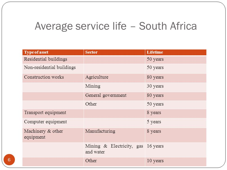 Average service life – South Africa 6 Type of assetSectorLifetime Residential buildings50 years Non-residential buildings50 years Construction worksAgriculture80 years Mining30 years General government80 years Other50 years Transport equipment8 years Computer equipment5 years Machinery & other equipment Manufacturing8 years Mining & Electricity, gas and water 16 years Other10 years