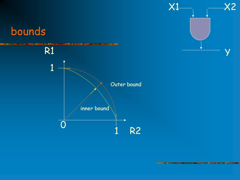 bounds R1 1 1 R2 Outer bound inner bound 0 X1 X2 Y