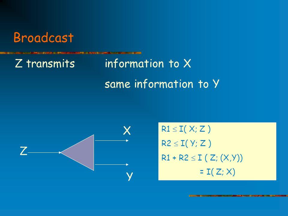 Broadcast X Z Y Z transmits information to X same information to Y R1  I( X; Z ) R2  I( Y; Z ) R1 + R2  I ( Z; (X,Y)) = I( Z; X)