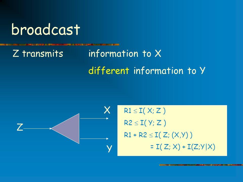 broadcast X Z Y Z transmits information to X different information to Y R1  I( X; Z ) R2  I( Y; Z ) R1 + R2  I( Z; (X,Y) ) = I( Z; X) + I(Z;Y|X)