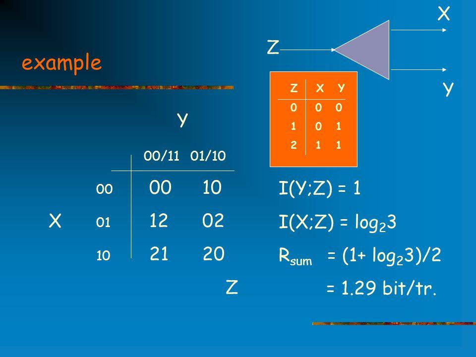 example Y 00/11 01/10 00 00 10 X 01 12 02 10 21 20 Z Z X Y 0 0 0 1 0 1 2 1 1 I(Y;Z) = 1 I(X;Z) = log 2 3 R sum = (1+ log 2 3)/2 = 1.29 bit/tr.