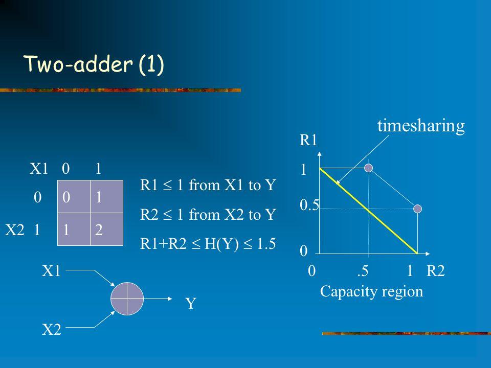 Two-adder (1) Capacity region 0 1 1 2 X1 0 1 0 X2 1 X1 X2 Y R1  1 from X1 to Y R2  1 from X2 to Y R1+R2  H(Y)  1.5 0.5 1 R2 R1 1 0.5 0 timesharing