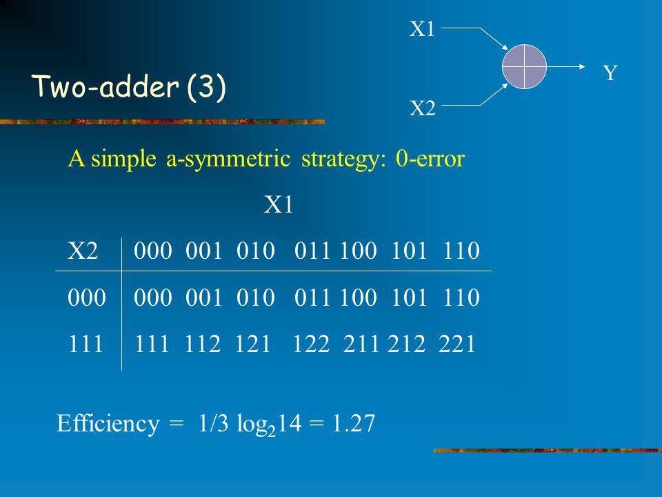 Two-adder (3) A simple a-symmetric strategy: 0-error X1 X2 000 001 010 011 100 101 110 000000 001 010 011 100 101 110 111 111 112 121 122 211 212 221 Efficiency = 1/3 log 2 14 = 1.27 X1 X2 Y