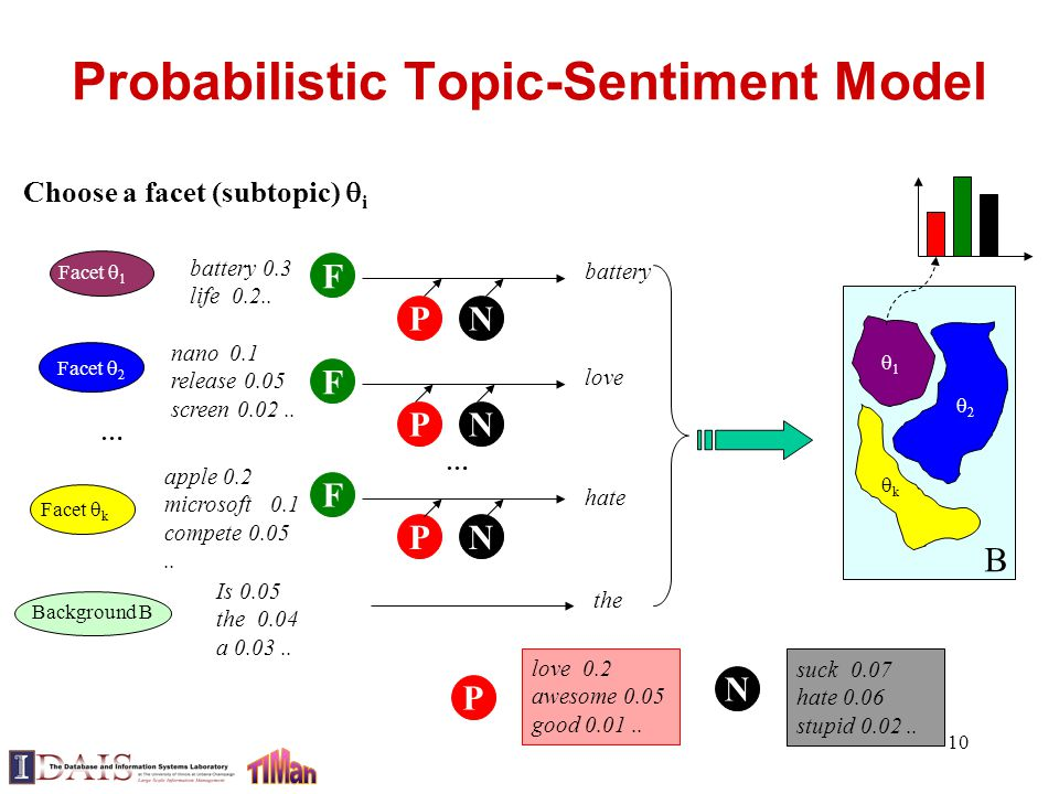 10 Probabilistic Topic-Sentiment Model kk 11 22 B Facet  1 Facet  k Facet  2 … Background B Choose a facet (subtopic)  i battery 0.3 life 0.